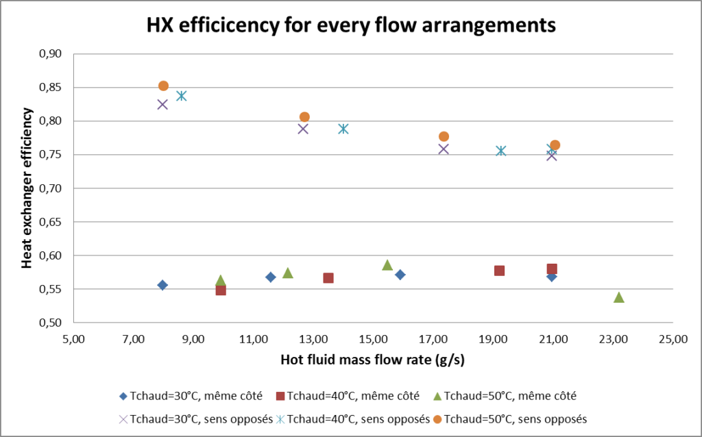 HX-plate-Efficiency